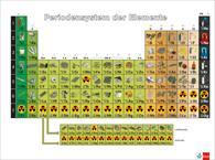 Foto-Periodensystem