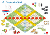 Rechenposter Einspluseins-Tafel